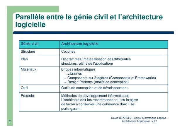 Informatique logiquarchitecture applicative for Architecture logicielle exemple