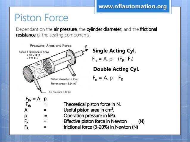 Nfi Industrial Pneumatics