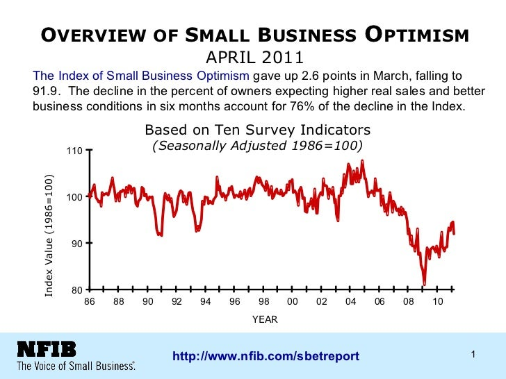 O VERVIEW OF  S MALL   B USINESS  O PTIMISM  APRIL 2011 Based on Ten Survey Indicators (Seasonally Adjusted 1986=100) 80 9...