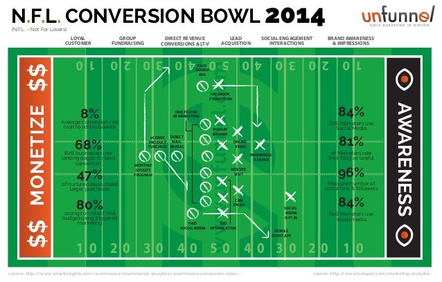 N.F.L. CONVERSION BOWL 2014  AGILE MARKETING IN MOTION  (N.F.L. = Not For Losers)  SOCIAL ENGAGEMENT INTERACTIONS  4 0 5 0...