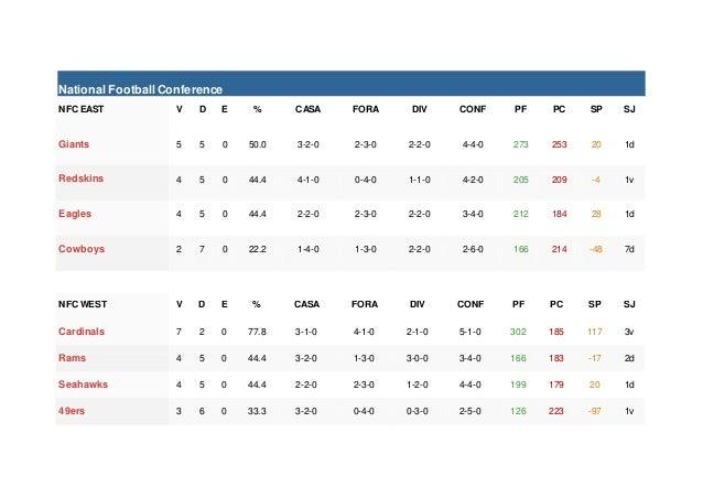 National FootballConference NFC EAST V D E % CASA FORA DIV CONF PF PC SP SJ Giants 5 5 0 50.0 3-2-0 2-3-0 2-2-0 4-4-0 273 ...