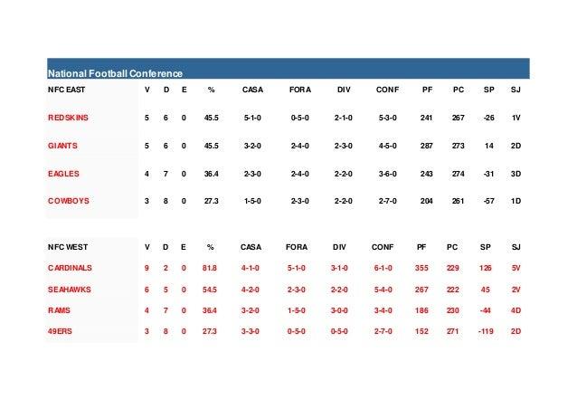 National FootballConference NFC EAST V D E % CASA FORA DIV CONF PF PC SP SJ REDSKINS 5 6 0 45.5 5-1-0 0-5-0 2-1-0 5-3-0 24...