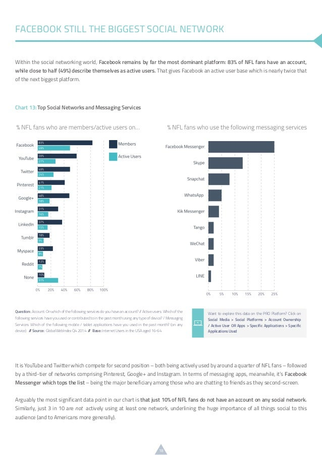 18 Within the social networking world, Facebook remains by far the most dominant platform: 83% of NFL fans have an account...