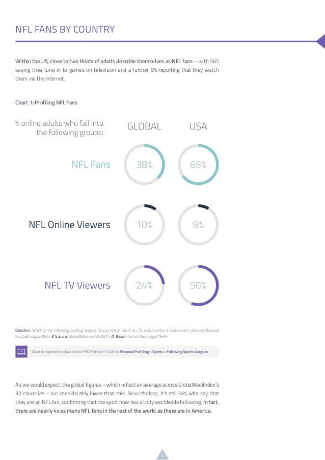 6 Within the US, close to two thirds of adults describe themselves as NFL fans – with 56% saying they tune in to games on ...