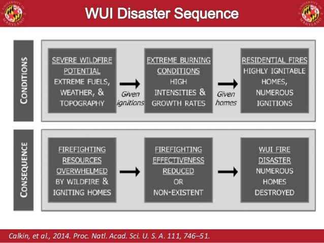 Image Result For Wui Building Codes