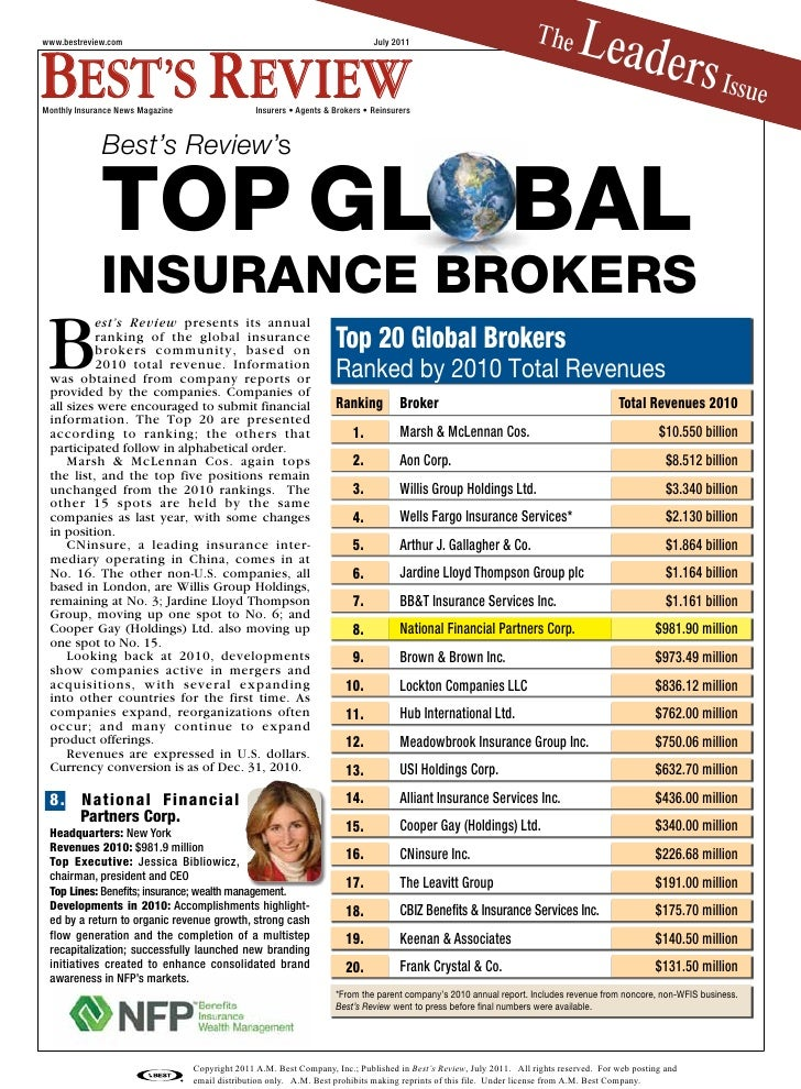Best S Reviews Nfp As The 8th Top Insurance Broker