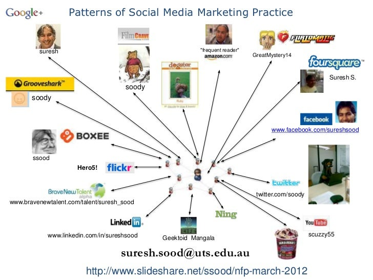 "Patterns of Social Media Marketing Practice         suresh                                          ""frequent reader""     ..."