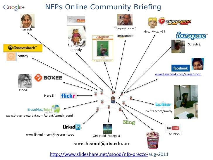 """NFPs Online Community Briefing <br />""""frequent reader""""<br />suresh<br />GreatMystery14<br />Suresh S.<br />soody<br />sood..."""
