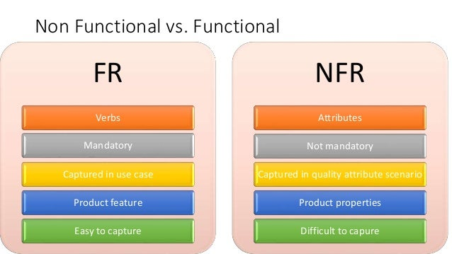 Non functional and functional requirements library management