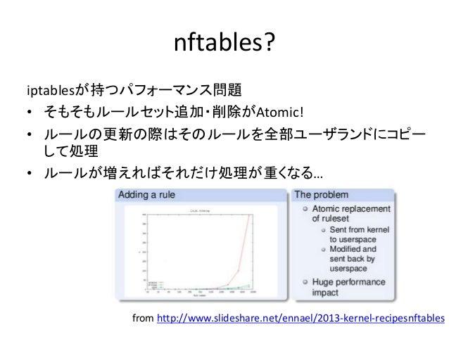 nftablesのシンタックス 詳細はwebで!