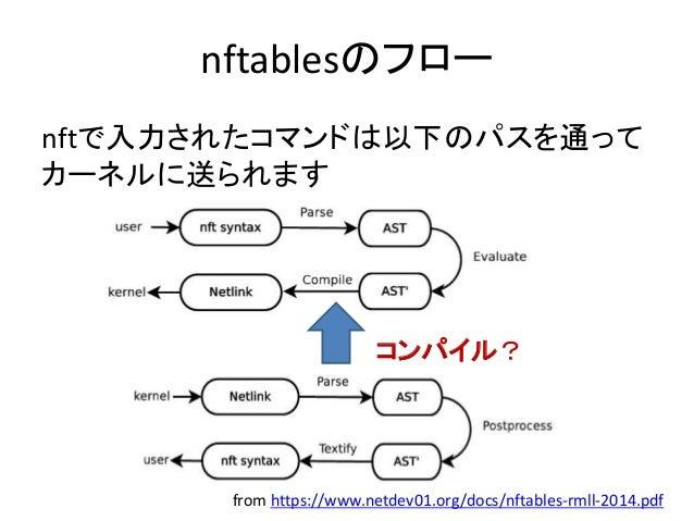 Agenda • 自己紹介 • nftablesについて • nftablesの使い方 • nftablesの内部のVMコードの読み方 • nftablesの書き方 • 宣伝 • まとめ