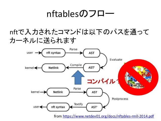nftablesの読み方 libnftnl/examples/nft-rule-get ip saddr 192.168.1.0/24 oif eth0 snat 10.0.0.1 => ip nat postrouting 7 6 [ pay...