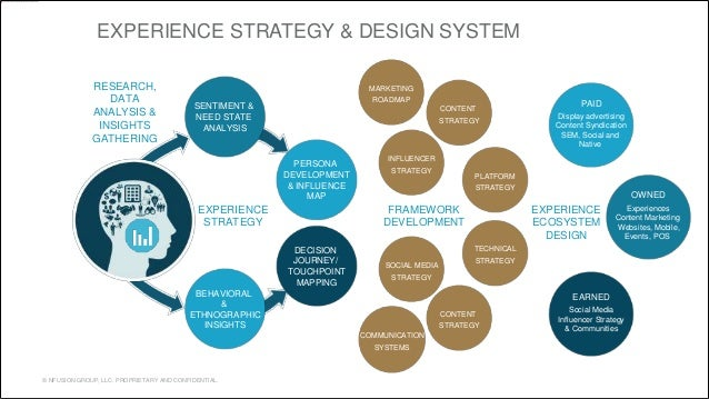 EXPERIENCE STRATEGY & DESIGN SYSTEM  RESEARCH,  DATA  ANALYSIS &  INSIGHTS  GATHERING  EXPERIENCE  STRATEGY  © NFUSION GRO...