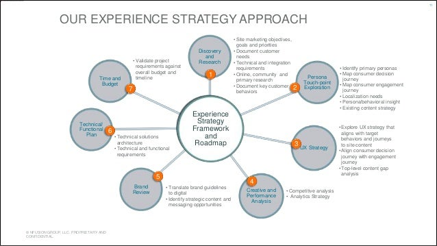 OUR EXPERIENCE STRATEGY APPROACH  © NFUSION GROUP, LLC. PROPRIETARY AND  CONFIDENTIAL.  Discovery  and  Research  Brand  R...