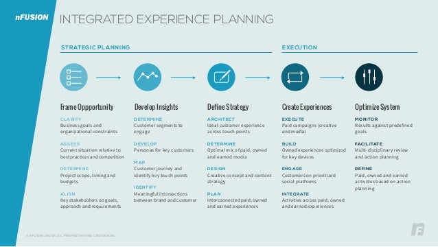 © NFUSION GROUP, LLC. PROPRIETARY AND CONFIDENTIAL. INTEGRATED EXPERIENCE PLANNING STRATEGIC PLANNING EXECUTION CLARIFY Bu...