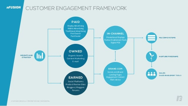 CUSTOMER ENGAGEMENT FRAMEWORK INSIGHTS AND STRATEGY PAID Display Advertising Mobile Advertising Traditional Advertising Pa...