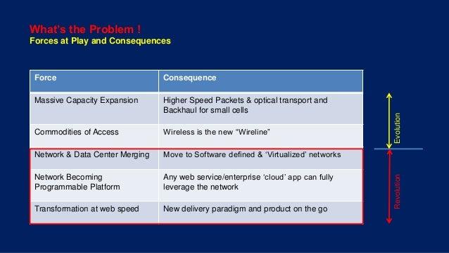 NFV - Telco Transformation Unfolded  Slide 2
