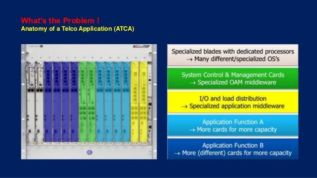 NFV - Telco Transformation Unfolded  Slide 3