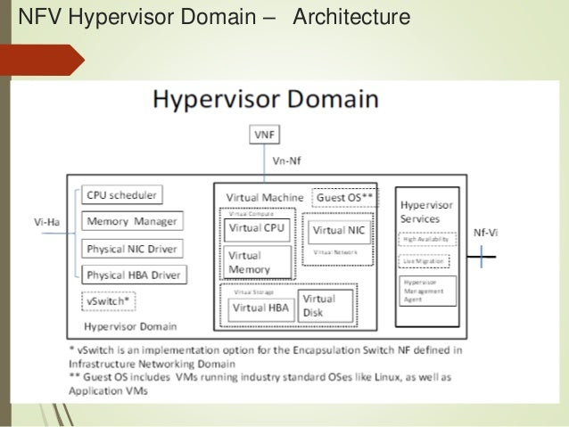 Network function virtualization hypervisor domain Domaine architecture