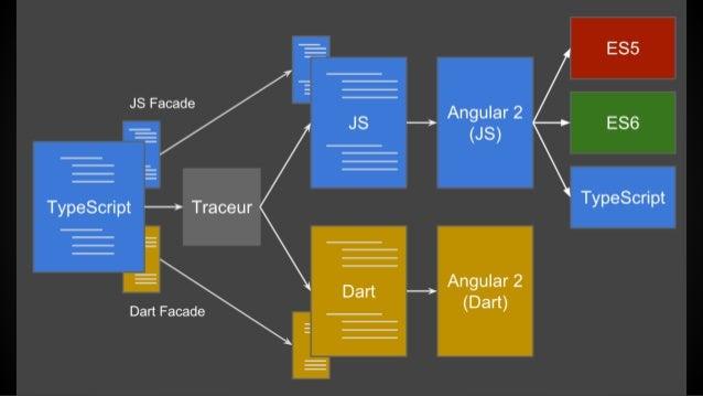 # Web Components 1 Class + 2 @Annotations = 1 Web Comp. ● angular.io/docs/js/latest/quickstart.html (part.4) ● plnkr.co/ed...