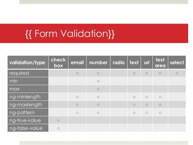 {{ Form Validation}}                  check                                         textvalidation/type           email   ...