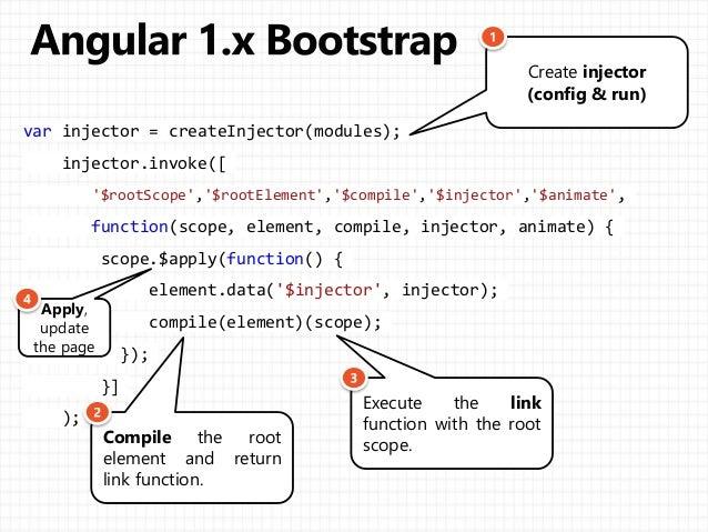 Angular 1 x vs angular 2 x for Angular 1 architecture