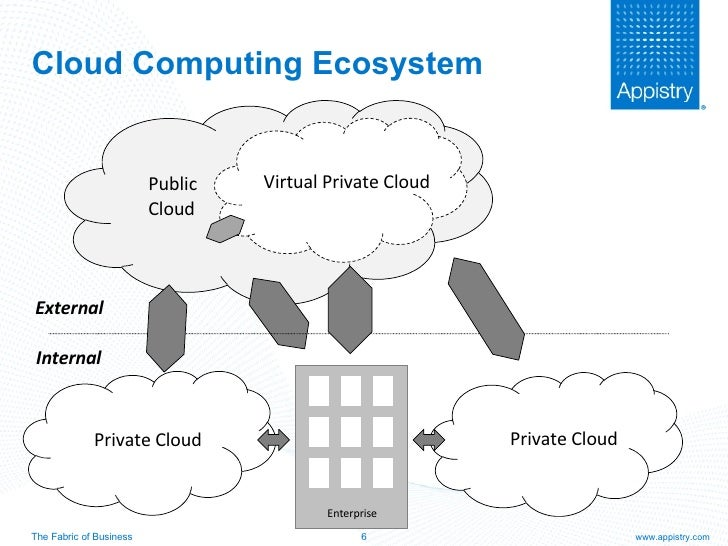 Future of cloud computing virtualization