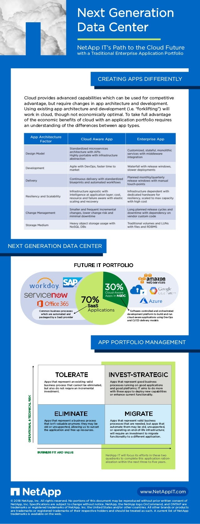www.NetAppIT.com NetApp IT will focus its efforts in these two quadrants to complete this application ration- alization wi...
