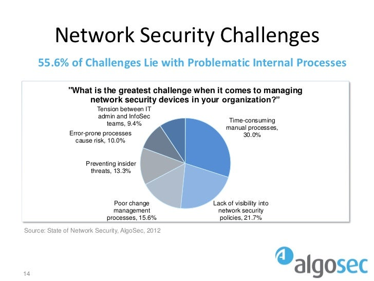 """Network Security Challenges     55.6% of Challenges Lie with Problematic Internal Processes               """"What is the gre..."""