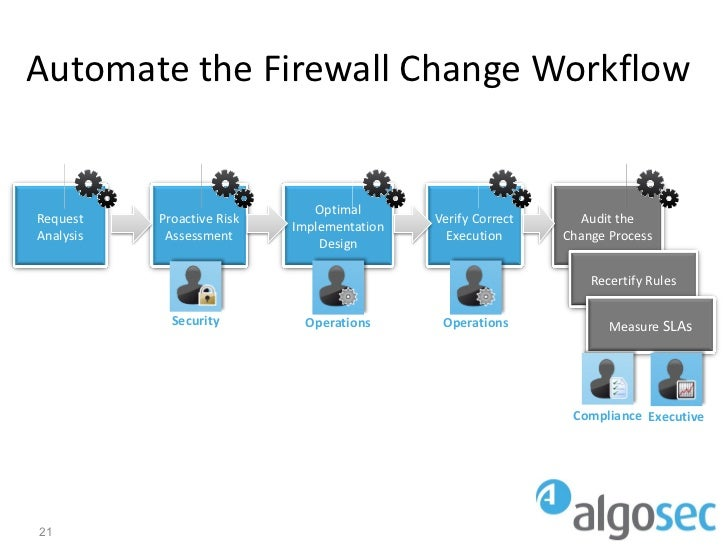 Automate the Firewall Change Workflow                               OptimalRequest    Proactive Risk                    Ve...