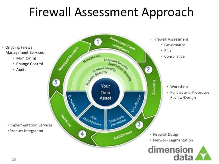 Firewall Assessment Approach                                 • Firewall Assessment                                       •...
