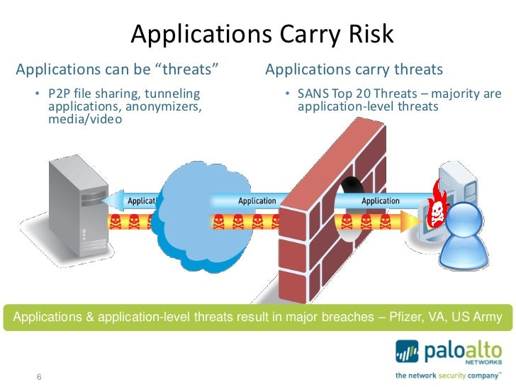 """Applications Carry RiskApplications can be """"threats""""               Applications carry threats   • P2P file sharing, tunnel..."""