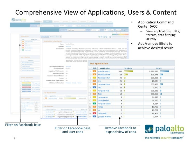 Comprehensive View of Applications, Users & Content                                                                   •   ...