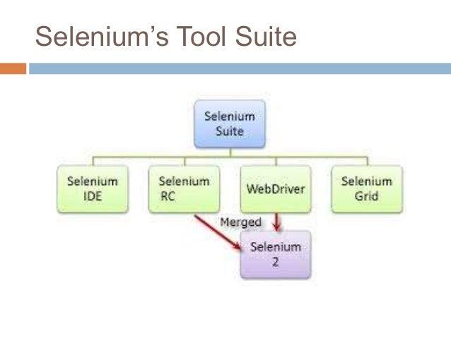 Selenium's Tool Suite