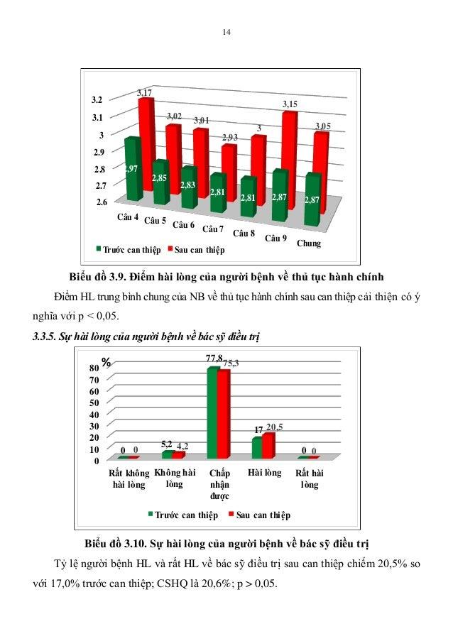 14 Biểu đồ 3.9. Điểm hài lòng của ngƣời bệnh về thủ tục hành chính Điểm HL trung bình chung của NB về thủ tục hành chính s...