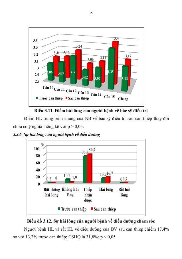 15 Biểu 3.11. Điểm hài lòng của ngƣời bệnh về bác sỹ điều trị Điểm HL trung bình chung của NB về bác sỹ điều trị sau can t...