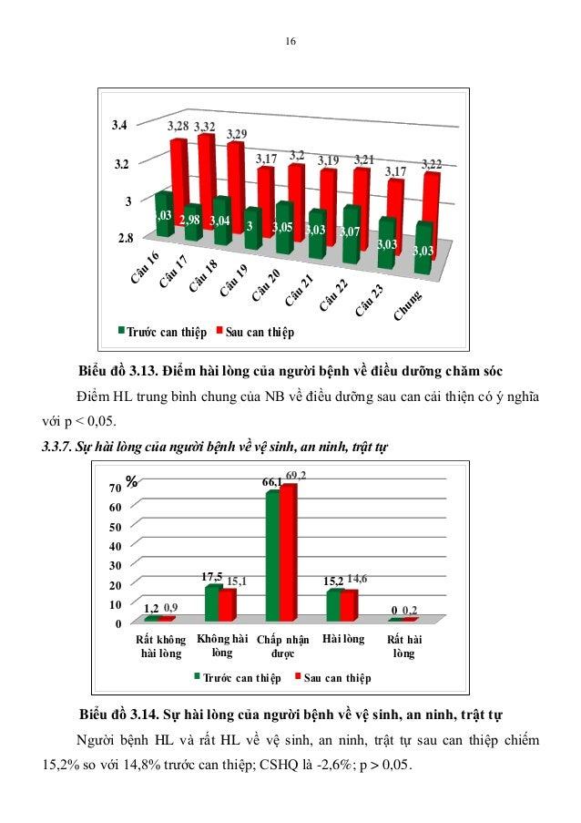 16 Biểu đồ 3.13. Điểm hài lòng của ngƣời bệnh về điều dƣỡng chăm sóc Điểm HL trung bình chung của NB về điều dưỡng sau can...