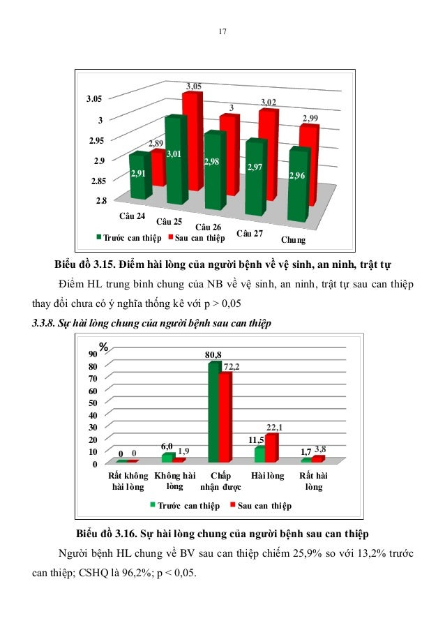 17 Biểu đồ 3.15. Điểm hài lòng của ngƣời bệnh về vệ sinh, an ninh, trật tự Điểm HL trung bình chung của NB về vệ sinh, an ...