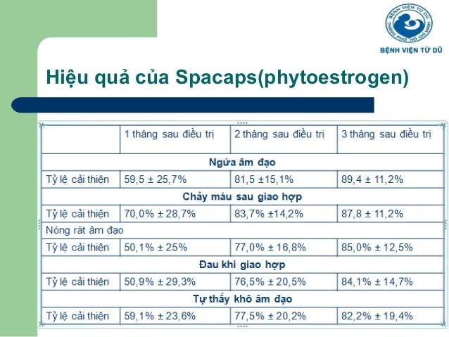 Hiệu quả của Spacaps(phytoestrogen)