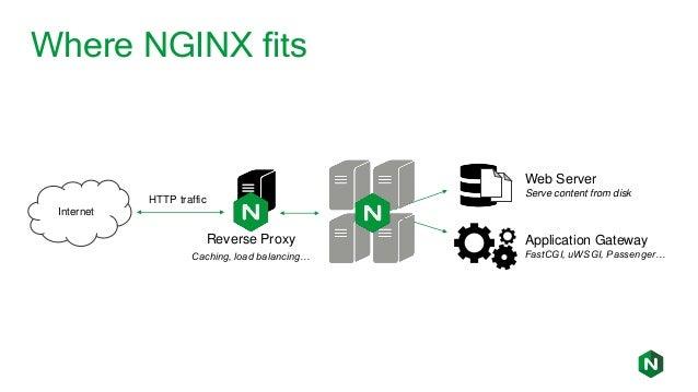 NGINX: HTTP/2 Server Push and gRPC