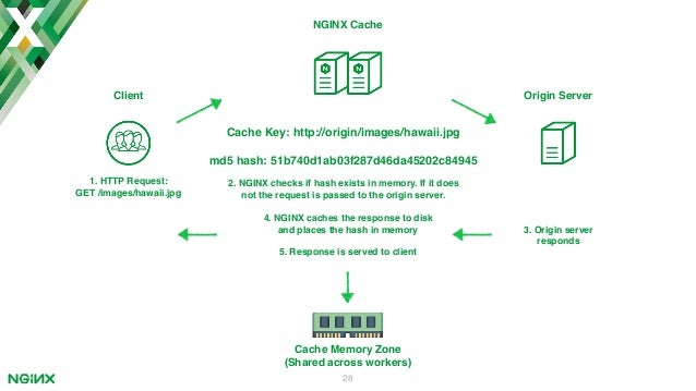 ITB2017 - Nginx Effective High Availability Content Caching