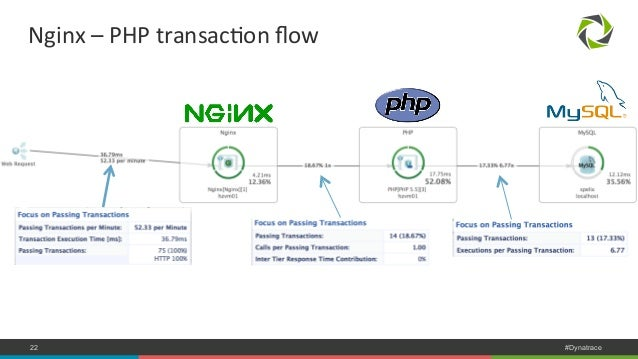 Nginx  –  PHP  transacNon  flow  COMPANY CONFIDENTIAL 22 – DO NOT DISTRIBUTE #Dynatrace