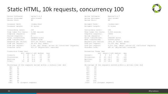 StaNc  HTML,  10k  requests,  concurrency  100  Server Software: Apache/2.4.7  Server Hostname: test.hzvm01  Server Port: ...
