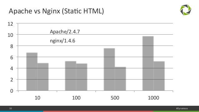 Apache  vs  Nginx  (StaNc  HTML)  12  10  8  6  4  2  0  Apache/2.4.7  nginx/1.4.6  10  100  500  1000  COMPANY CONFIDENTI...