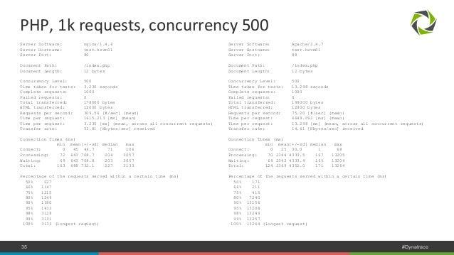PHP,  1k  requests,  concurrency  500  Server Software: Apache/2.4.7  Server Hostname: test.hzvm01  Server Port: 88  Docum...