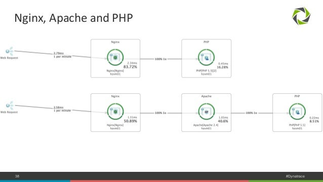 Nginx,  Apache  and  PHP  COMPANY CONFIDENTIAL 38 – DO NOT DISTRIBUTE #Dynatrace