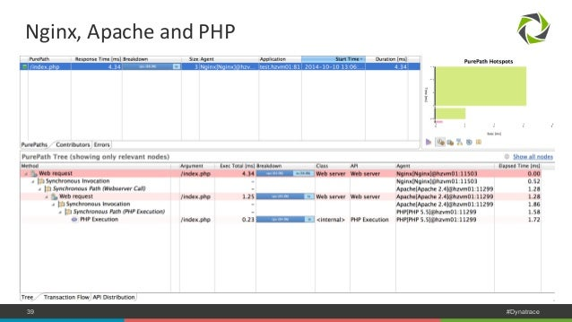 Nginx,  Apache  and  PHP  COMPANY CONFIDENTIAL 39 – DO NOT DISTRIBUTE #Dynatrace