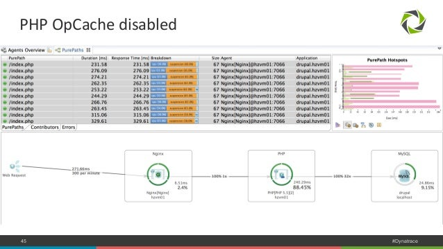 PHP  OpCache  disabled  COMPANY CONFIDENTIAL 45 – DO NOT DISTRIBUTE #Dynatrace