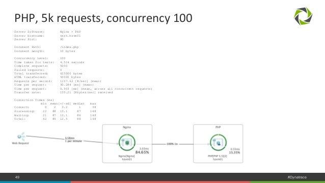 PHP,  5k  requests,  concurrency  100  Server Software: Nginx + PHP  Server Hostname: test.hzvm01  Server Port: 80  Docume...