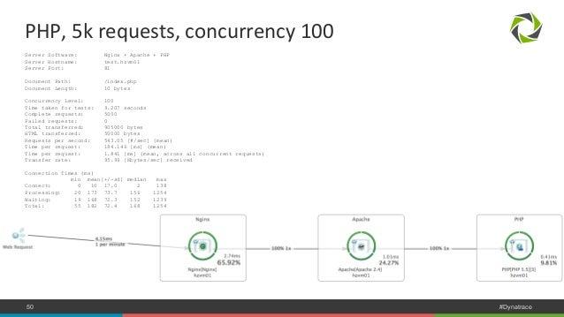 PHP,  5k  requests,  concurrency  100  Server Software: Nginx + Apache + PHP  Server Hostname: test.hzvm01  Server Port: 8...